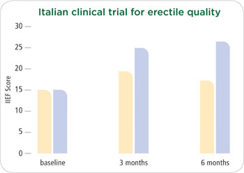 Italian clinical trial